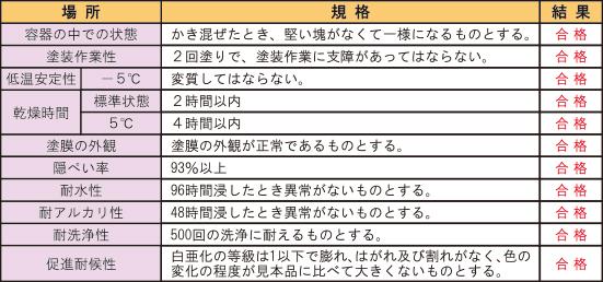日本工業規格(JIS)審査基準11項目クリア